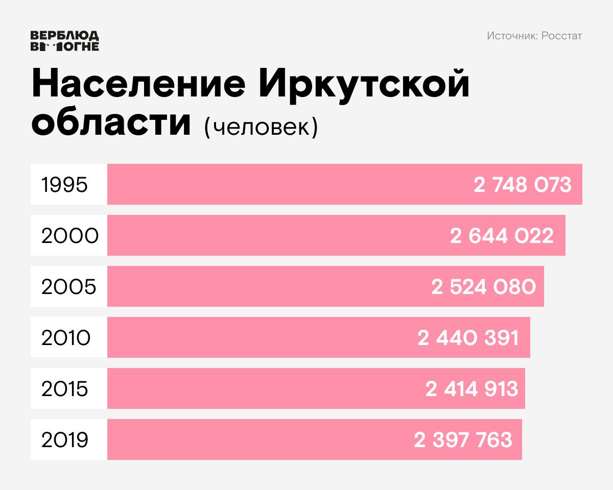 работа в иркутске для девушек 16 лет